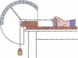 Hình 10.1 Máy ghi công của cơ (Cung chia độ chỉ biên độ co cơ ngón tay)