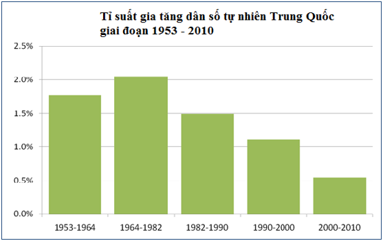 Biểu đồ tỉ suất gia tăng dân số tự nhiên Trung Quốc giai đoạn 1953- 2010