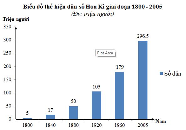 Biểu đồ thể hiện dân số Hoa Kì giai đoạn 1800- 2005