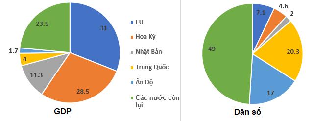 Biểu đồ thể hiện tỉ trọng GDP, dân số của EU và một số nước trên thế giới năm 2004 (đơn vị %)