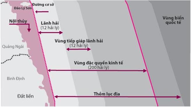 Các bộ phận thuộc vùng biển Việt Nam