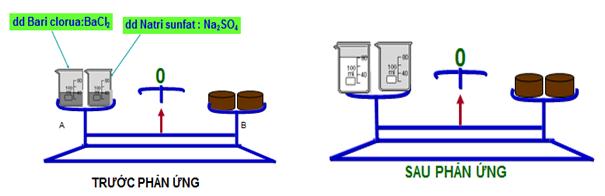 Phản ứng hóa học trong cốc trên đĩa cân