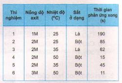 Bài 4 SGK Hóa học 9 trang 19