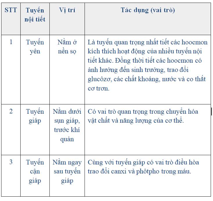 Bảng 56-2. Vai trò của các tuyến nội tiết
