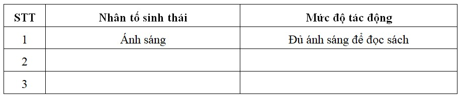 Bảng 41.3: Bảng điền các nhân tố sinh thái trong lớp học
