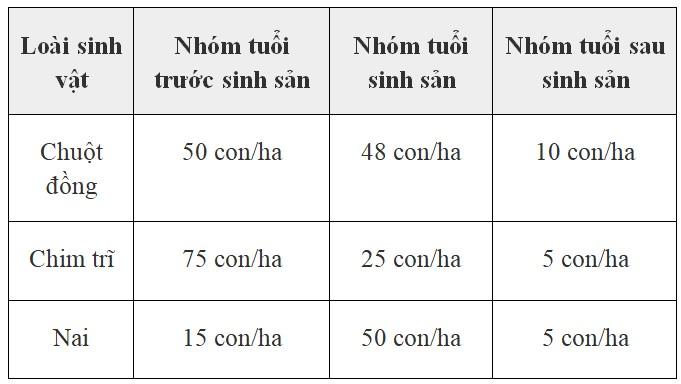Bảng 47.3: Số lượng cá thể ở 3 nhóm tuổi của chuột đồng, chim trĩ và nai