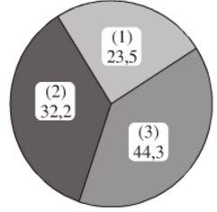 Hình 38. Biểu đồ hình quạt về cơ cấu giá trị sản công nghiệp trong nước năm 2000 phân theo thành phần kinh tế
