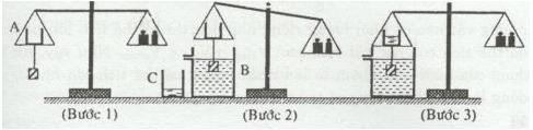 Thí nghiệm kiểm tra về độ lớn của lực đẩy Ác si mét
