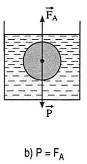 Biểu diễn lực khi vật chuyển động đứng yên