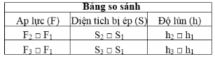 Bảng bài 2 trang 26 SGK Vật lý 8