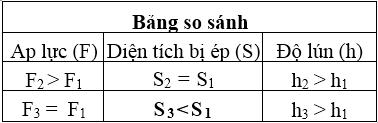 Bảng kết quả bài 2 trang 26 SGK Vật lý 8