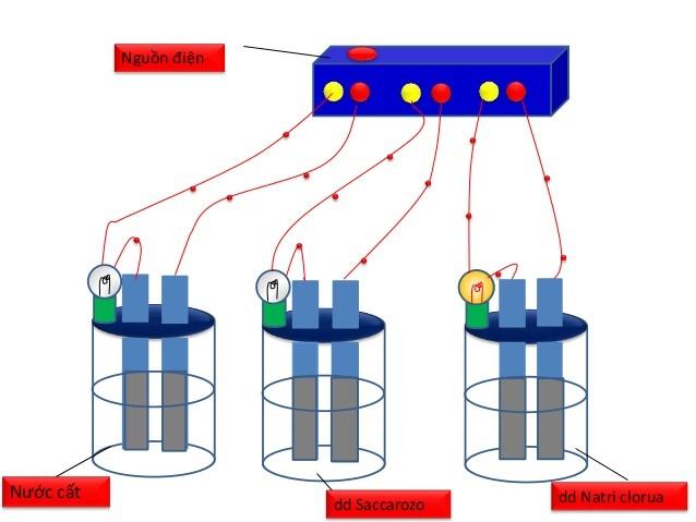 Bộ dụng cụ chứng minh sự dẫn điện của dung dịch