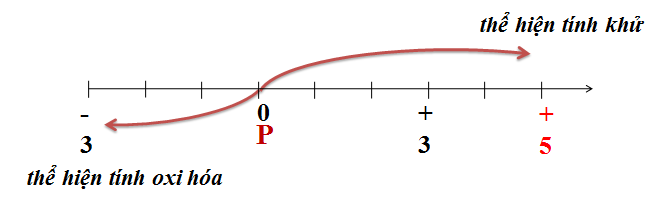 Tính chất hóa học của P