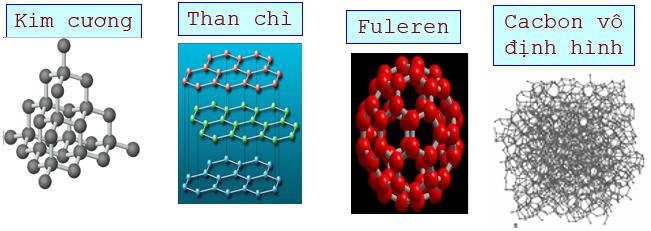 Hình 1: Cấu trúc tinh thể của Kim cương, than chì, Fulere và cacbon vô định hình