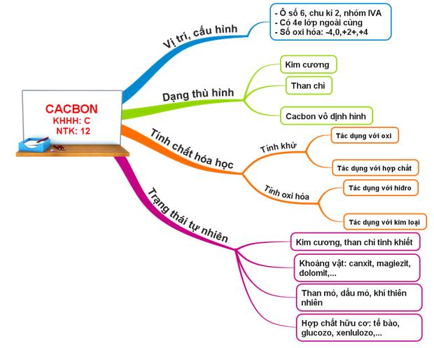 Hình 3: Sơ đồ tư duy Bài Cacbon