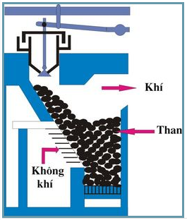 Hình 1: Sơ đồ lò gas