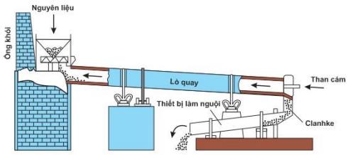 Hình 5: Sơ đồ lò quay sản xuất Clanhke
