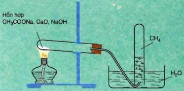 Điều chế metan trong PTN
