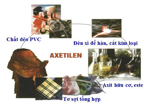 Hình 4: ứng dụng của axetilen