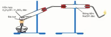 Hình 1: Thí nghiệm điều chế etilen