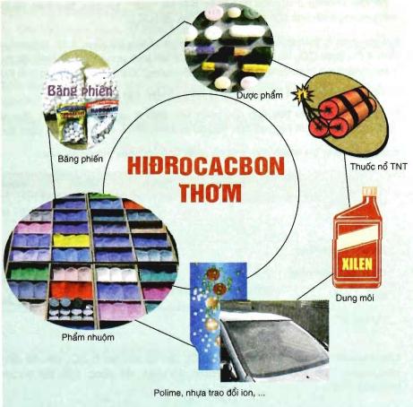 Hình 4: Ứng dụng của hidrocacbon