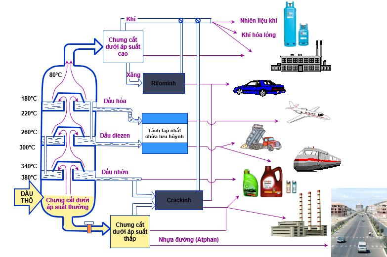 Hình 3: Sơ đồ chưng cất, chế hóa và ứng dụng của dầu mỏ