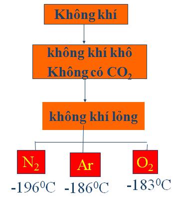 Hình 3: Chưng cất phân đoạn không khí lỏng