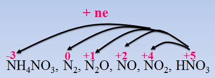 Hình 4: N trong axit nitric nhận e thể hiện tính oxi hóa