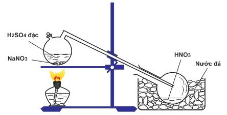 Hình 6: Điều chế HNO3 trong phòng thí nghiệm