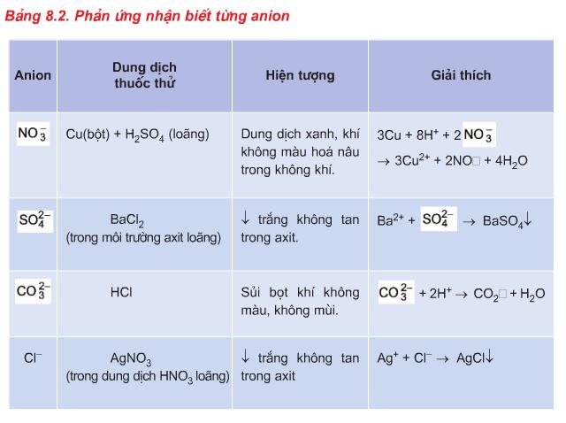 Phản ứng nhận biết từng anion