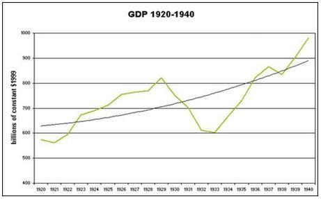 Hình 3: Biểu đồ GDP của Mĩ từ 1920-1940