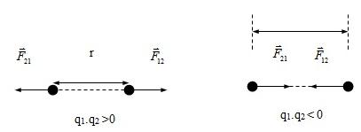 Lực tương tác giữa hai điện tích