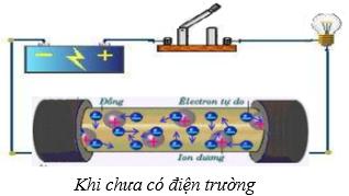 Dòng điện trong kim loại khi chưa có điện trường