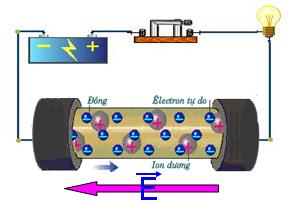 Dòng điện trong kim loại khi có điện trường