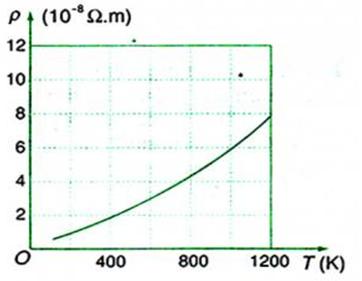 Đồ thị nhiệt độ càng giảm và  điện trở suất của kim loại
