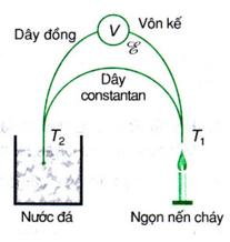 Cặp nhiệt điện đồng- constantan