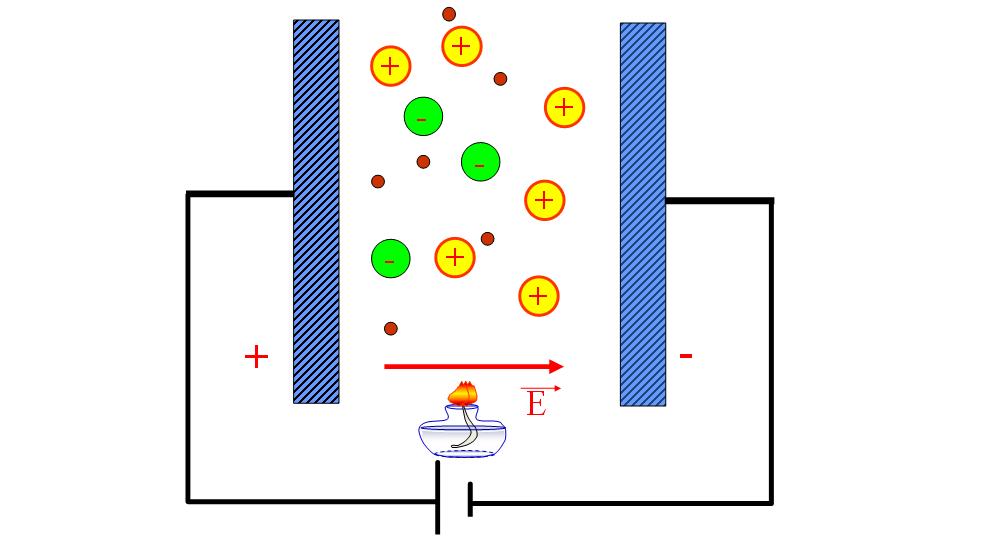 Sự ion hoá chất khí