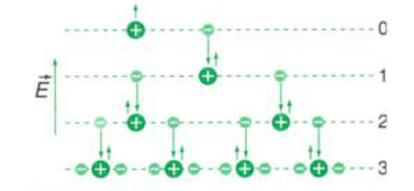 Quá trình nhân số hạt tải điện theo kiểu thác lũ