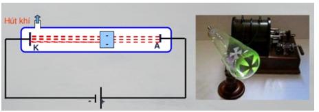 Tia catot gặp vật cản bị chặn lại làm vật tích điện âm