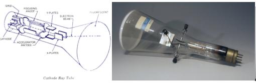 Ống phóng điện tử