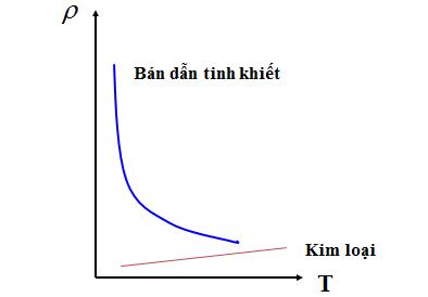 Đồ thị điện trở suất phụ thuộc vào nhiệt độ