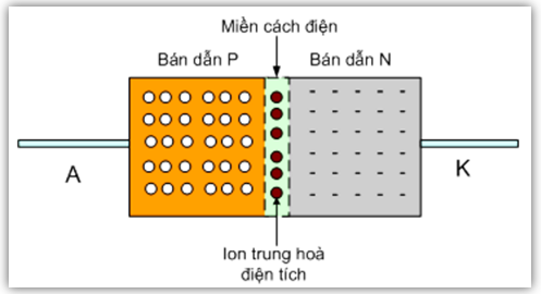 Mạch chỉnh lưu dùng điôt bán dẫn