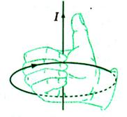 Quy tắc nắm tay phải
