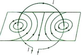 Đường sức từ của dòng điện tròn