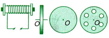 Dòng điện Fu- cô trong bánh xe kim loại