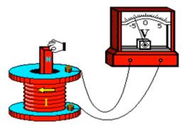 Thí nghiệm xác định suất điện động cảm ứng