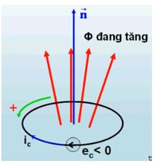 Chiều của dòng điện cảm ứng khi từ thông tăng