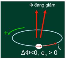 Chiều của dòng điện cảm ứng khi từ thông giảm