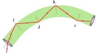 Đường truyền của ánh sáng trong cáp quang
