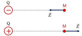Vectơ cường độ điện trường
